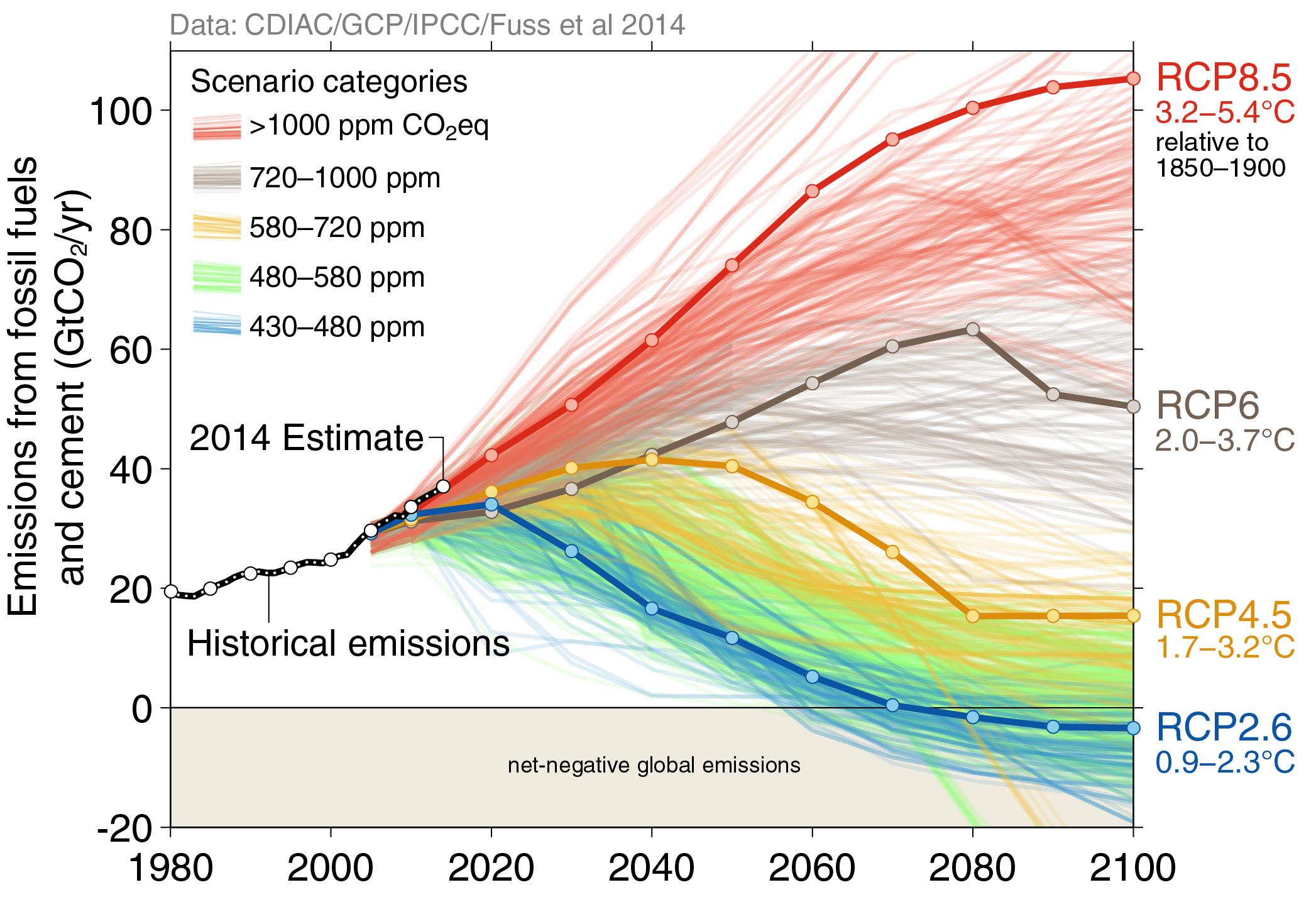 Emission Co2 scenario