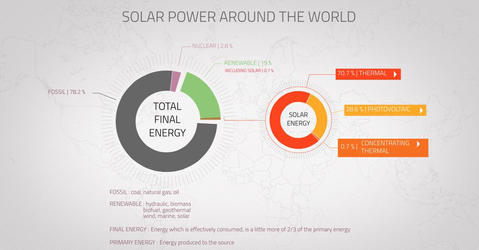 Solar power around the world