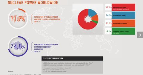 Nuclear energy in the world